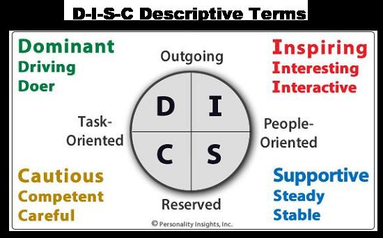 DISC-Types